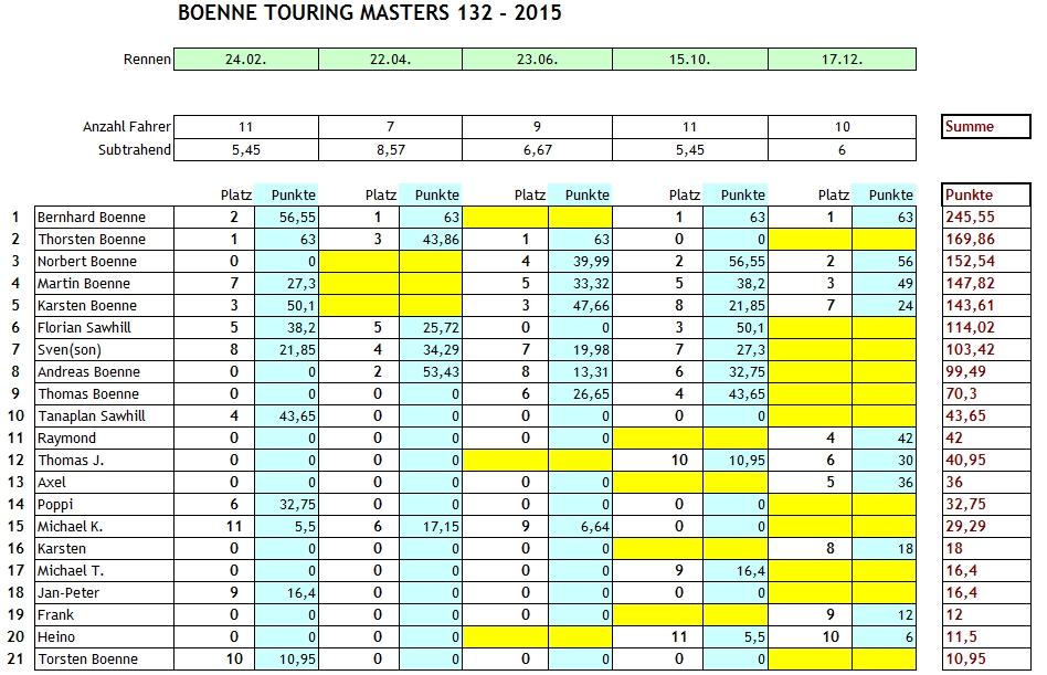 btm17122015-ergebnisse-finale